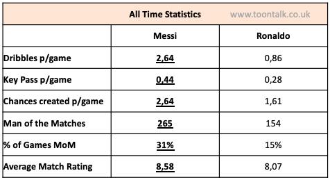 Ronaldo Messi, Ronaldo vs Messi, Ronaldo Messi All time statistics, Messi Statistics, Ronaldo Statistics, Messi Goals, Ronaldo Goals, Messi Ronaldo Goals Statistics, Messi Ronaldo Assists