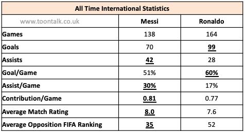 Messi Argentina, Ronaldo Portugal, Messi international Statistics, Ronaldo International Statistics, Messi Argentina, Ronaldo Portugal