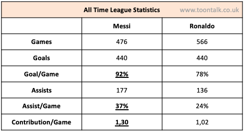 Ronaldo, Messi, Ronaldo Messi, Ronaldo vs Messi, Ronaldo League Statistics, Messi League Statistics, Ronaldo Messi Statistics, Ronaldo Goals Assists, Messi Goals Assists