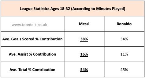Messi La Liga, Ronaldo League, Messi Ronaldo Statistics, Messi Goals, Ronaldo Goals, Messi vs Ronaldo