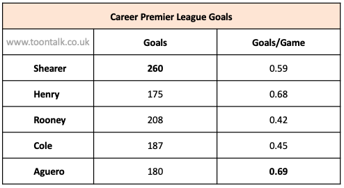 Wayne Rooney, Alan Shearer, Andy Cole, Sergio Aguero, Thierry Henry, goals scored, goals to game ratio, career goals