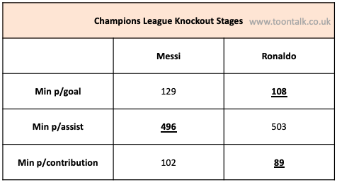 Messi, Ronaldo, Messi Champions League, Ronaldo Champions League, Messi Statistics, Ronaldo Statistics, Messi vs Ronaldo, Knockout Stage Messi Ronaldo