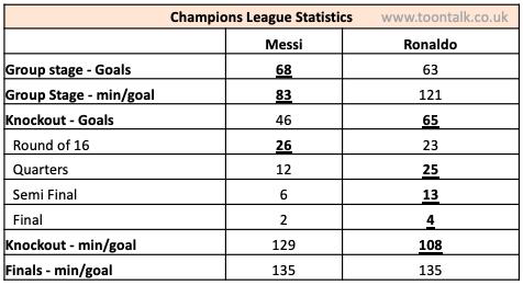 Messi, Ronaldo, Messi Champions League, Ronaldo Champions League, Messi Statistics, Ronaldo Statistics, Messi vs Ronaldo