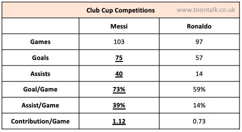 Messi, Ronaldo, Messi Ronaldo, Messi Copa Del Rey, Ronaldo Copa Del Rey, Messi Copa Del Rey, FA Cup, Messi Statistics