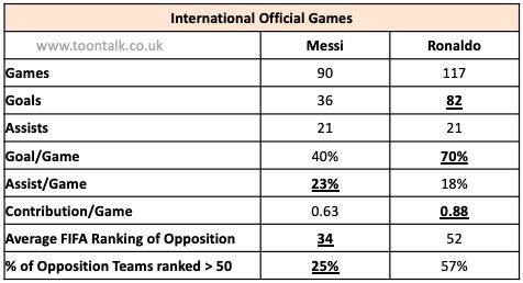 Messi, Ronaldo, Messi Argentina, Ronaldo Portugal, Messi Statistics, Ronaldo Statistics