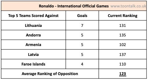 Ronaldo International, Ronaldo Portugal, Ronaldo Lithuania, Ronaldo bad teams, Ronaldo Goals Portugal